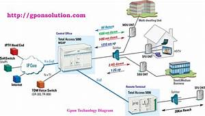 Information Technology Diagram