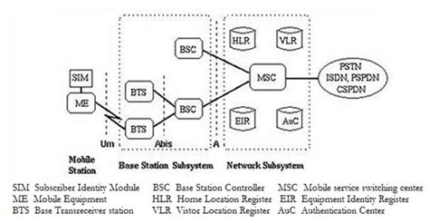 Gsm  Explain Gsm Architecture With A Neat Block Diagram