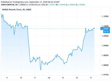 Pound Sterling Firms vs. Euro & Dollar as Govt. Softens ...