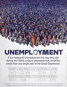 If We Measure Unemployment The Way We Did In The 1930s
