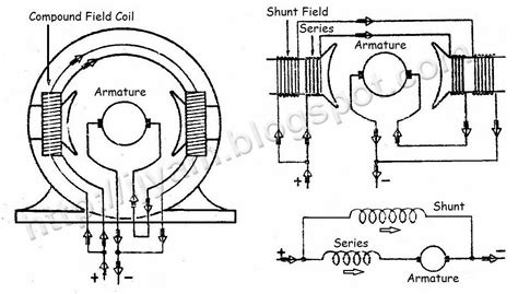 Dc Brush Motor Wiring Diagram by Wiring Connection Of Direct Current Dc Motor