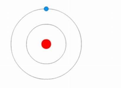 Atom Bohr Dakota Timetoast Animation Nield Timeline