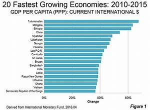 Developing Economies Dominate Per Capita GDP-PPP Growth ...
