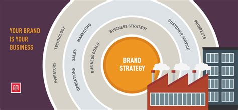 brand strategy red letter marketing greensboro