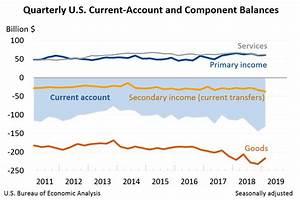 Us Trade Deficit Chart 2018 International Transactions U S Bureau Of Economic