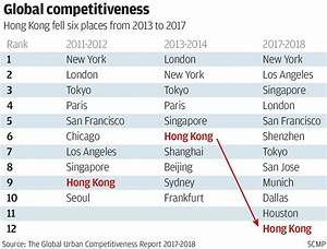 Hong Kong's competitiveness fades with record home prices ...