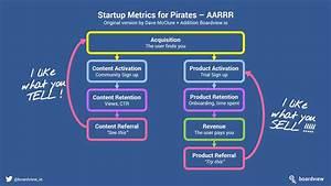 Pirate Metrics Startup Jackpot 4