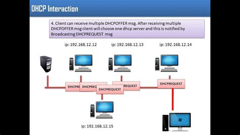 Dhcp(dynamic Host Configuration Protocol)