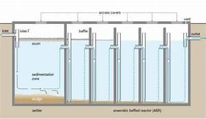Anaerobic Baffled Reactor  Abr