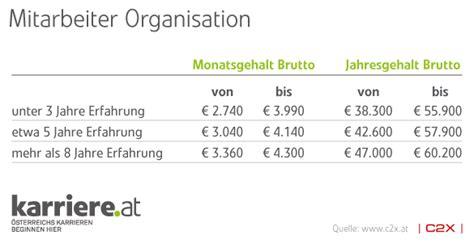 Gehalt Garten Und Landschaftsbau Bayern by Gehalt 2011 Assistenz Sekretariat Administration