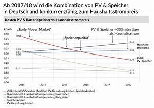 Photovoltaik Speicher Förderung Berechnen : solarstromspeicher preis f r einen photovoltaik speicher ~ Themetempest.com Abrechnung