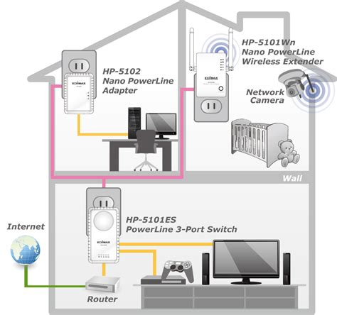 powerline ethernet wiring diagram edimax hp 5102k 500mbps nano powerline adapter kit