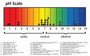 Understanding Ph Levels  U2013 Kitsupply Wholesale Walkerton