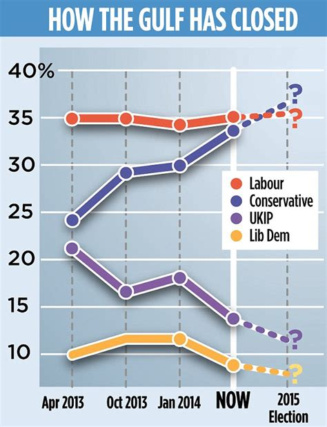 Tories Cash In On Pensions Joy Dramatic Poll Reveals