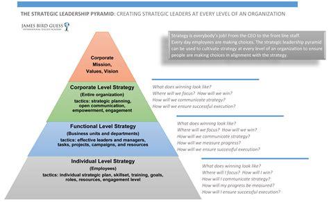 strategic planning james bird guess success academy