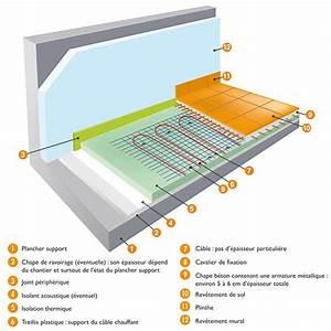 Epaisseur Chape Plancher Chauffant : comment fonctionne un plancher rayonnant lectrique ~ Melissatoandfro.com Idées de Décoration