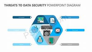 Threats To Data Security Powerpoint Diagram
