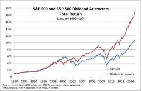 sp   dividend aristocrats sp dow