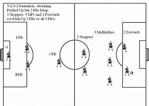 Soccer Formation Diagrams And Explanation For 11v11