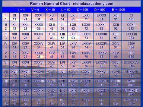 roman numerals chart roman numerals chart roman