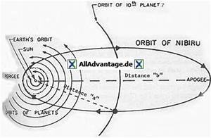 Umlaufbahn Berechnen : nibiru planet x in der neuzeit pacal votan ~ Themetempest.com Abrechnung