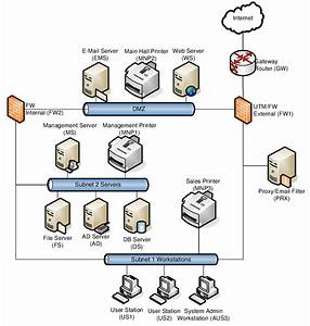 The Test Network Diagram