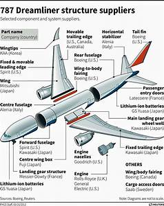 Wiring Diagram Boeing