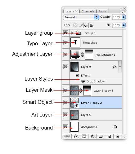 Adobe Photoshop Layers Explained