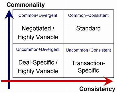 Analysis Contract Consistency Standard Terms Matrix Clause