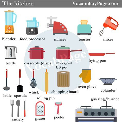 Kitchen Items Vocab by Kitchen Vocabulary