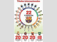 BARÇA Club Con Mas Titulos Internacionales Del Mundo