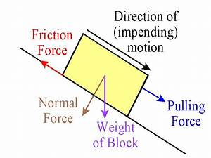 Normal Force Diagram | www.imgkid.com - The Image Kid Has It!