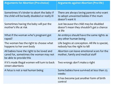 Abortion Essays Pro Choice  Ivoiregion Matters Of Life And Death Edexcel Rs