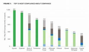 Credit Bureaus, Bank Of America, Wells Fargo Top List Of ...