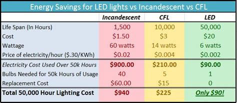 energy savings calculator led light savings led