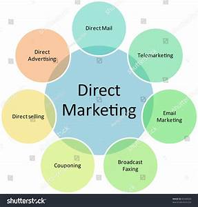 Direct Marketing Business Diagram Management Strategy