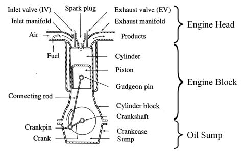 The Functioning Of The Engine And