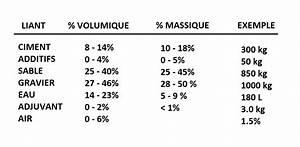 Dosage Pour 1m3 De Béton : introduction sur le mat riau b ton geniecvl ~ Premium-room.com Idées de Décoration