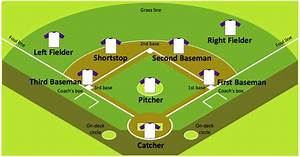 Baseball Diagram  U2013 Colored Baseball Field