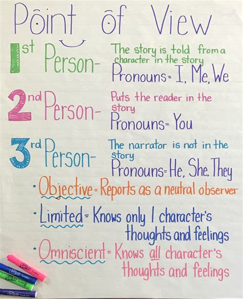 10 Point Of View Activities For The Classroom