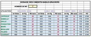 Dosage Pour Faire Du Beton : dosage b ton selon le type d 39 ouvrages en feuille excel ~ Premium-room.com Idées de Décoration