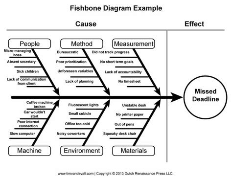 43 Great Fishbone Diagram Templates & Examples [word, Excel]. Incredible Cis Security Officer Cover Letter. World Map Powerpoint Template. Graduate Programs In Education. Free New Years Eve Flyer Template. Indesign Menu Template Free. Luggage Tag Template Word. Free Banner Creator. Avery 8161 Template Word