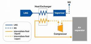Cold Energy Utilization Facility Uff5cchiyoda Corporation