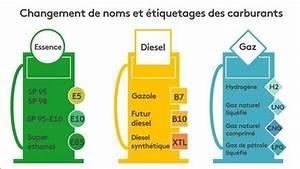 Carburant Nouveau Nom : a sert quoi les nouveaux noms des carburants s ment la confusion la pompe ~ Medecine-chirurgie-esthetiques.com Avis de Voitures