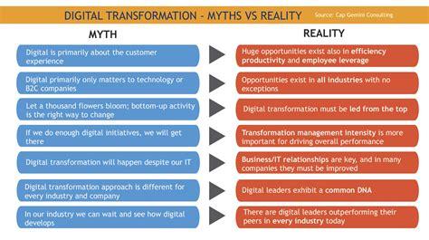 Digital Transformation  813 Digital Marketing