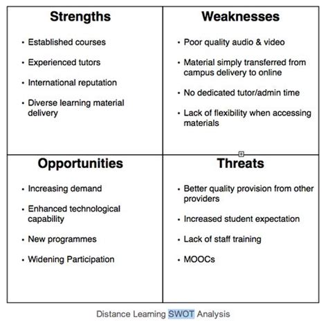 swot analysis  existing distance learning provision