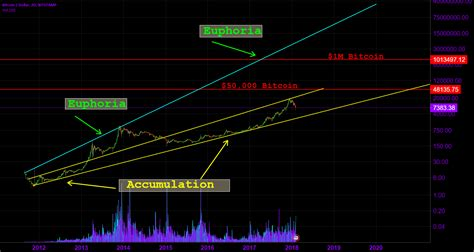 Looking to buy bitcoin with cad? $Bitcoin Log Scale $1M BTC?? for BITSTAMP:BTCUSD by UnknownUnicorn846565 — TradingView