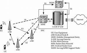 1 Lte Network Architecture