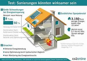 Welche Heizung Für Einfamilienhaus : energieberatung heizungsoptimierung und monitoring erh hen effekt von sanierungen test an 180 ~ Sanjose-hotels-ca.com Haus und Dekorationen