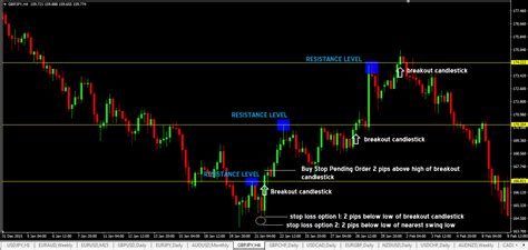currency trading strategies resistance level breakout forex trading strategy
